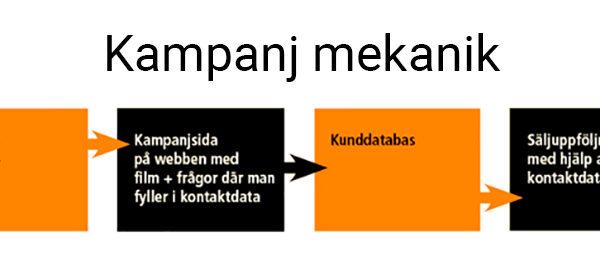 Kampanj-mekanik_1